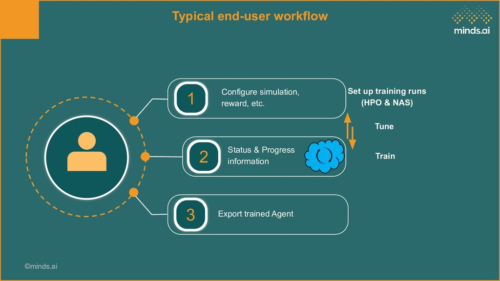 ©minds.ai Typical end-user workflow Configure s...