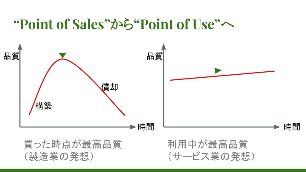 """Point of Sales""から""Point of Use""へ 時間 構築 償却 利用中が..."