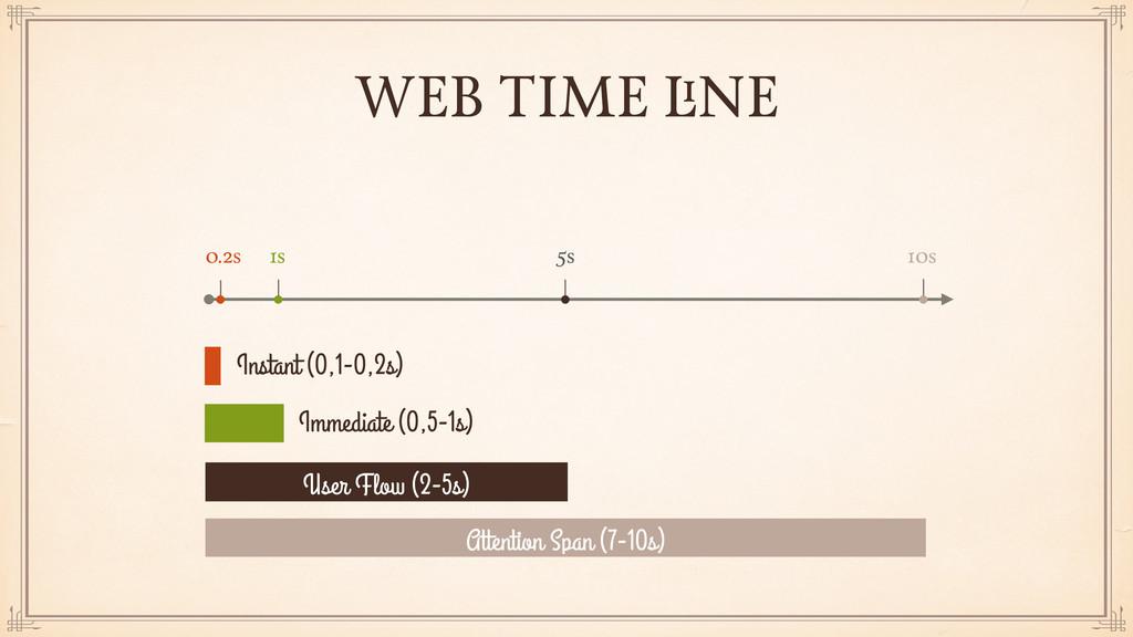 WEB TIME LINE 0.2s 1s 5s 10s User Flow (2-5s) A...
