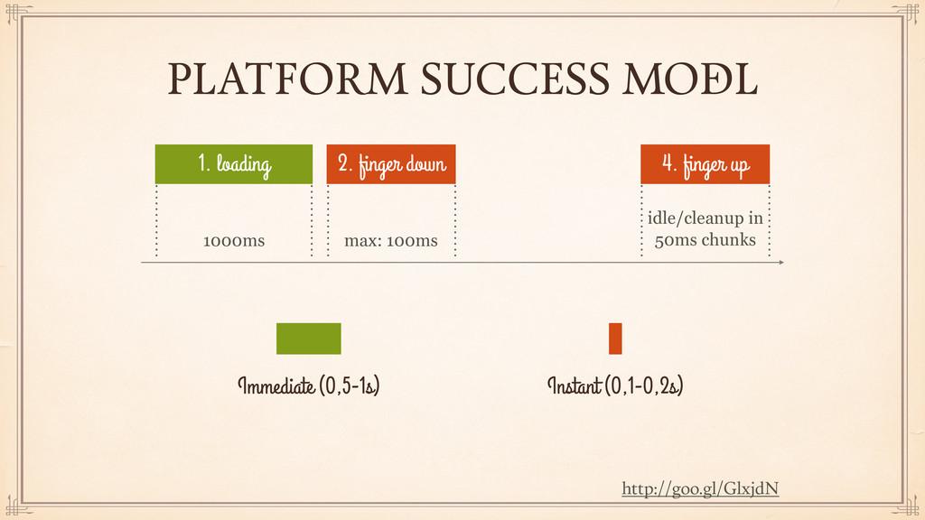 PLATFORM SUCCESS MODEL http://goo.gl/GlxjdN 1. ...