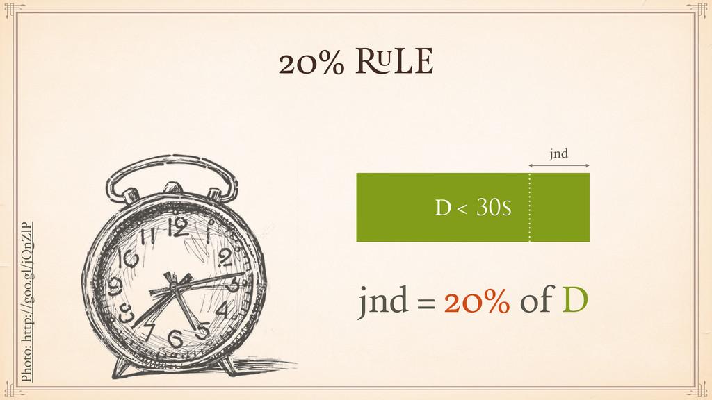 20% RULE jnd = 20% of D jnd D < 30s Photo: http...