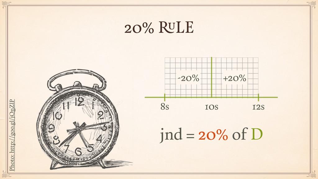 jnd = 20% of D 20% RULE 20% RULE 10s 8s 12s -20...