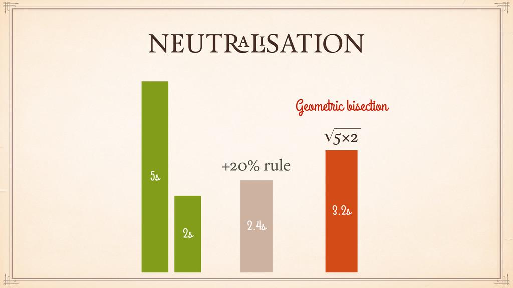 NEUTRALISATION 5s 2s 2.4s +20% rule 3.2s √5×2 G...
