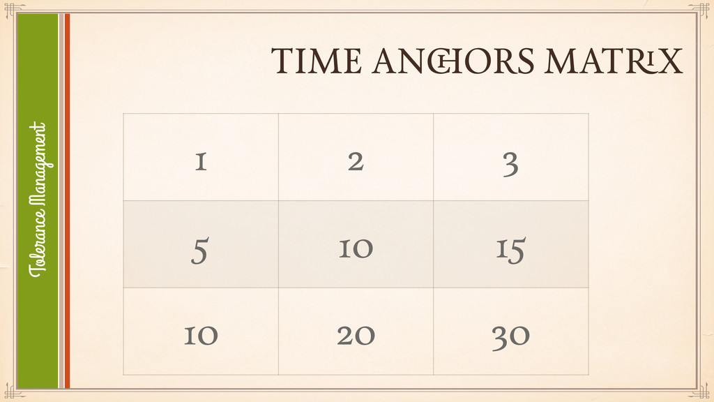 TIME ANCHORS MATRIX 1 2 3 5 10 15 10 20 30 Tole...