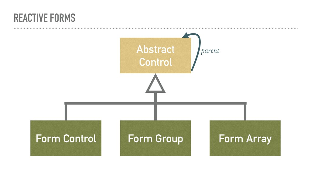 REACTIVE FORMS Abstract Control Form Control Fo...