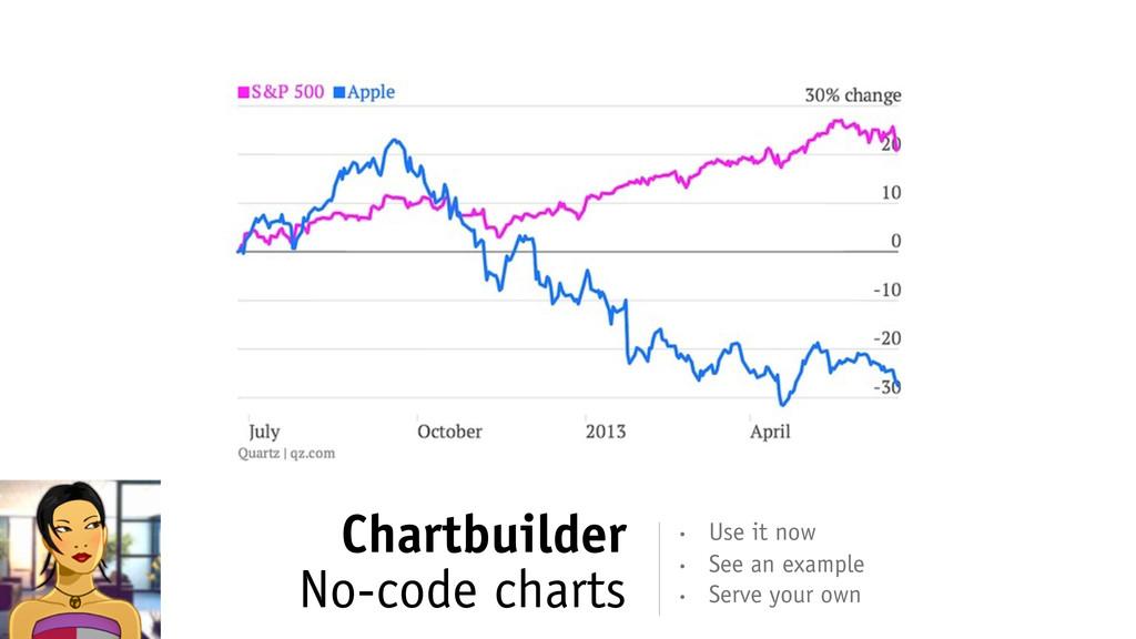 Chartbuilder No-code charts • Serve your own • ...