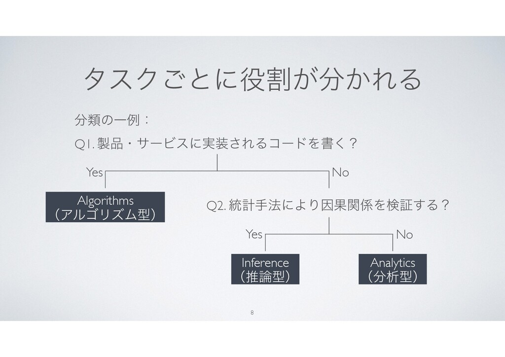 λεΫ͝ͱʹׂ͕͔ΕΔ 8 Q1. ɾαʔϏεʹ࣮͞ΕΔίʔυΛॻ͘ʁ Analyt...