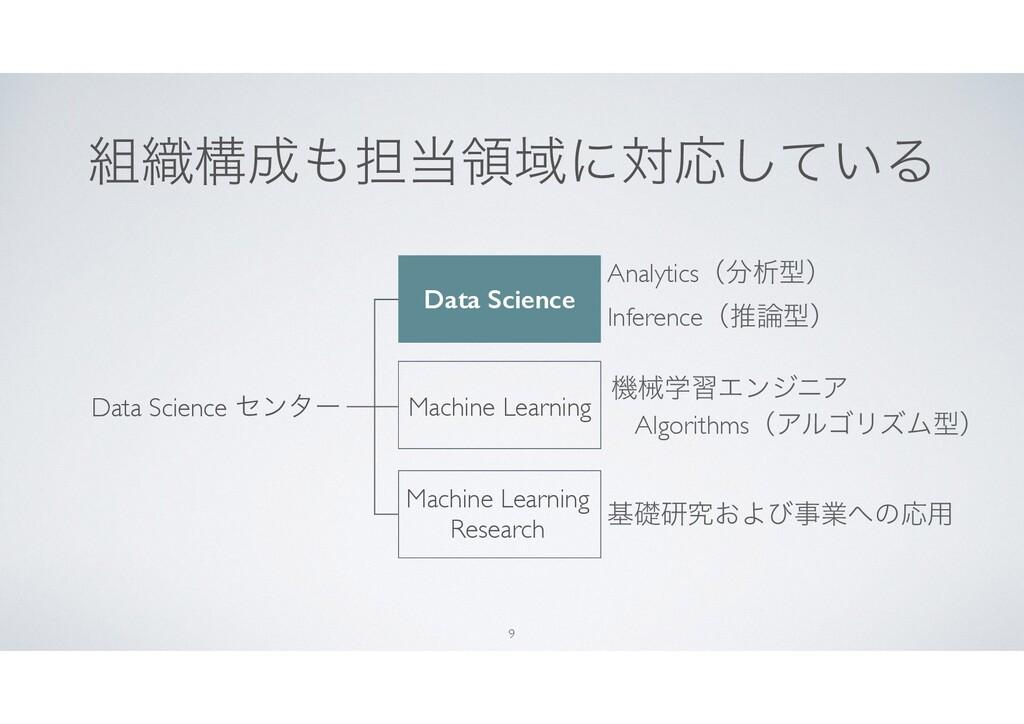 ৫ߏ୲ྖҬʹରԠ͍ͯ͠Δ 9 Data Science ηϯλʔ Data Scien...
