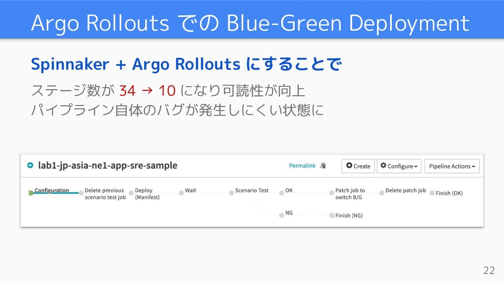 Argo Rollouts での Blue-Green Deployment Spinnake...