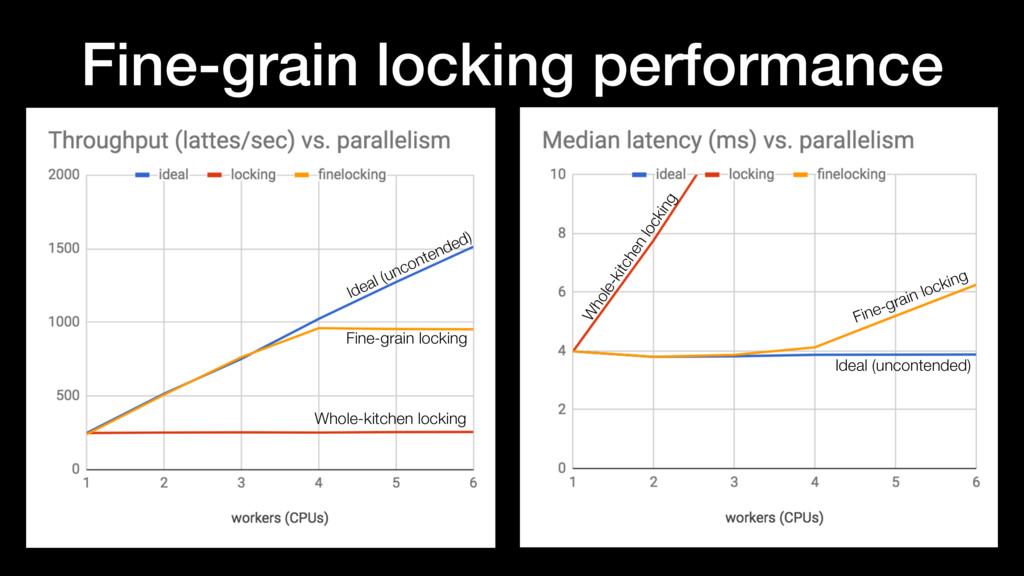 Fine-grain locking performance Fine-grain locki...