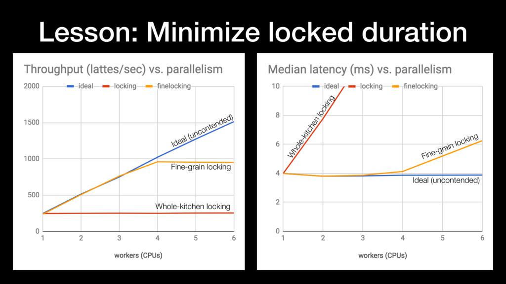 Lesson: Minimize locked duration Fine-grain loc...