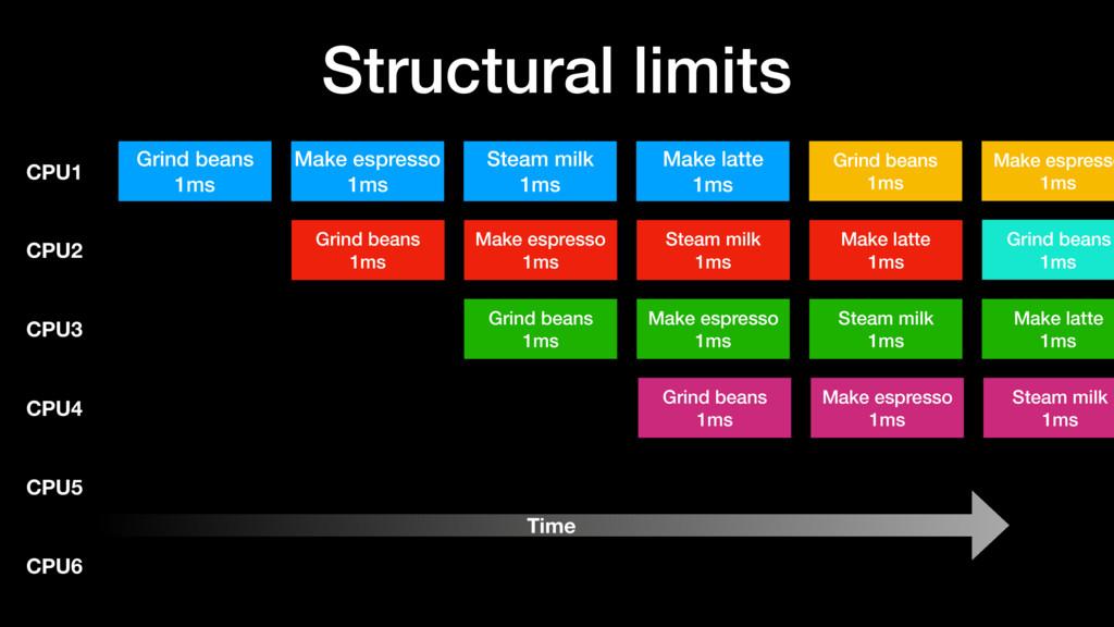 Structural limits Grind beans 1ms Make espresso...