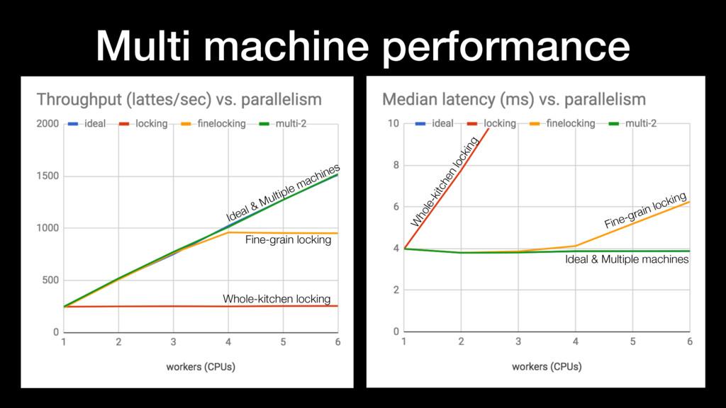 Multi machine performance Ideal & Multiple mach...