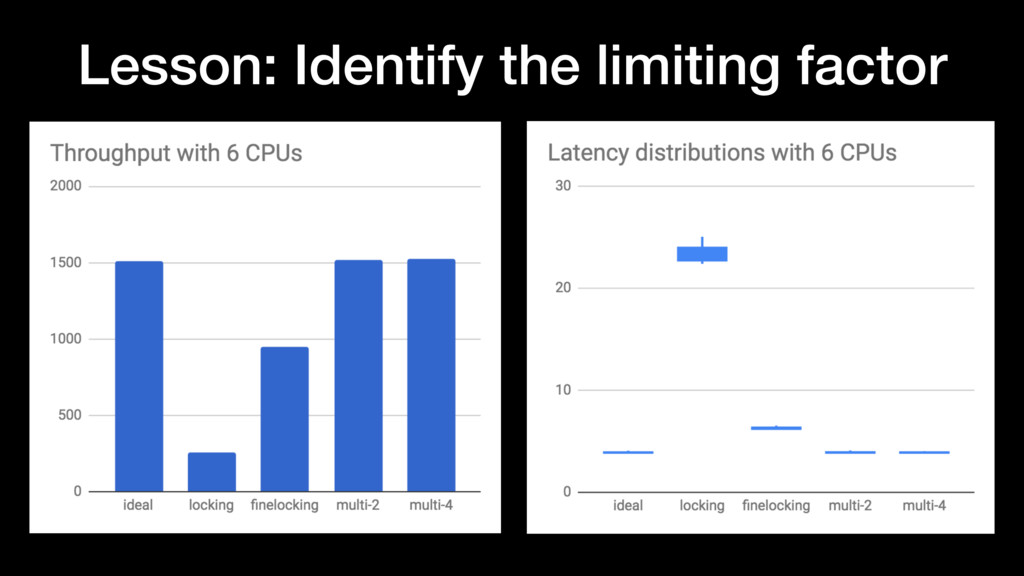 Lesson: Identify the limiting factor