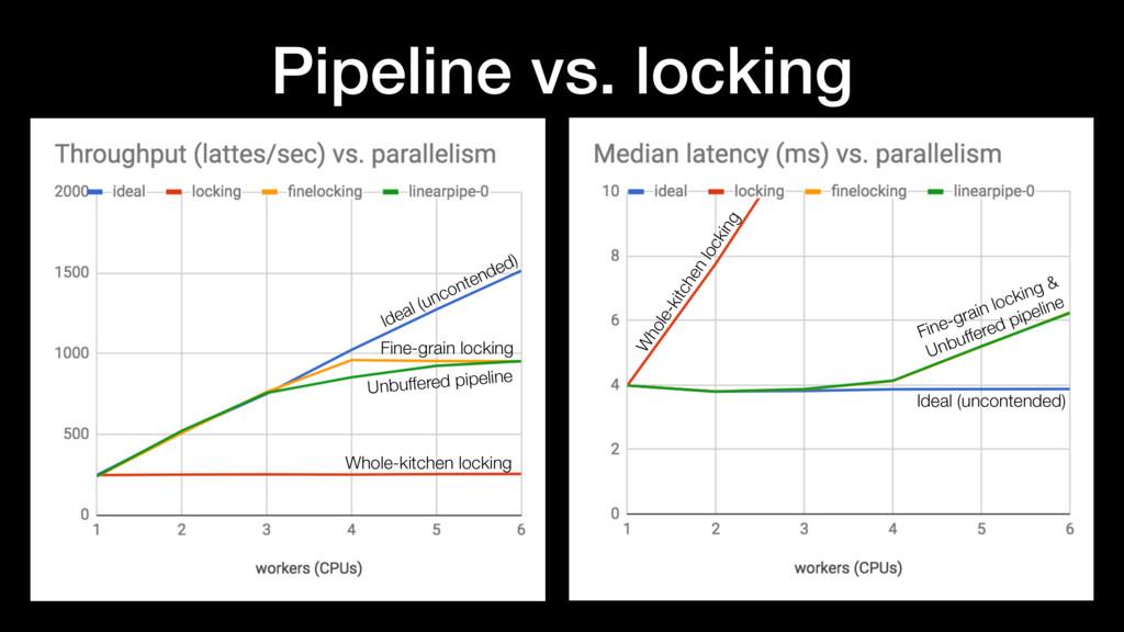 Pipeline vs. locking Unbuffered pipeline Fine-g...