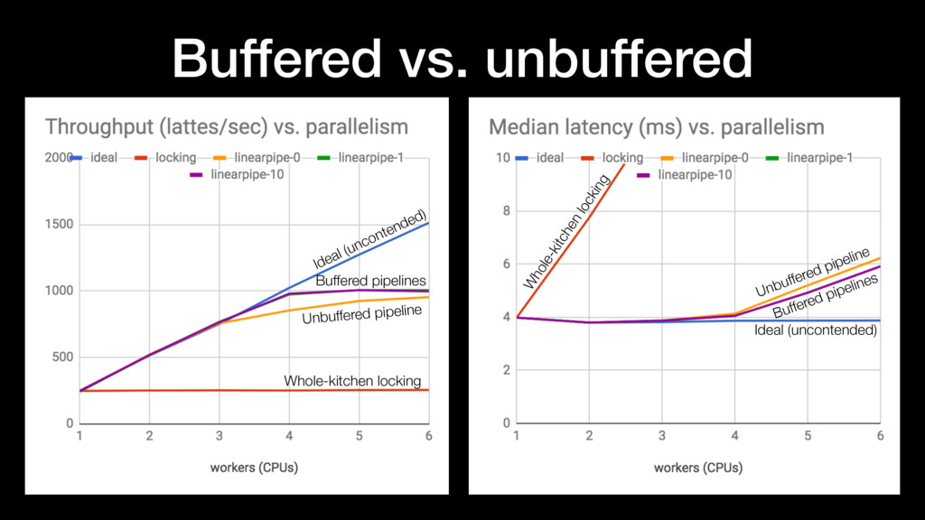 Buffered vs. unbuffered Buffered pipelines Buff...