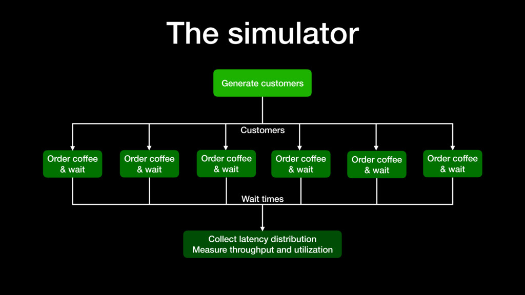 The simulator Generate customers Collect latenc...