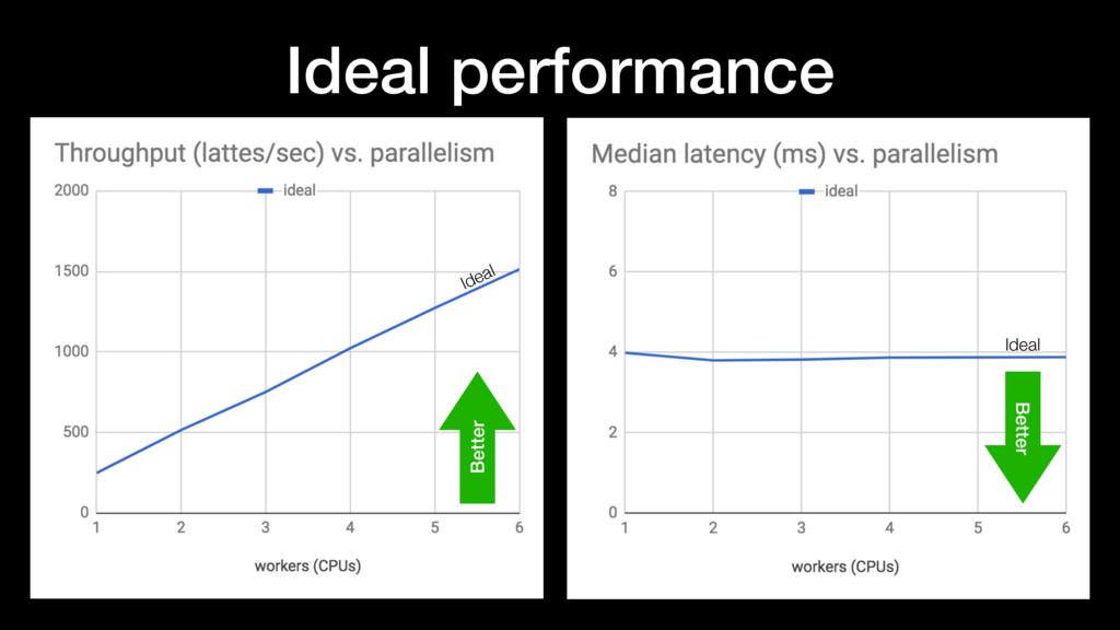 Ideal performance Ideal Ideal Better Better