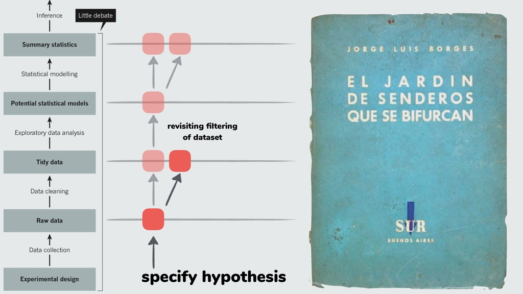 specify hypothesis revisiting filtering of datas...