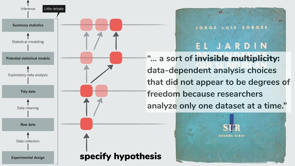 """specify hypothesis """"… a sort of invisible multi..."""