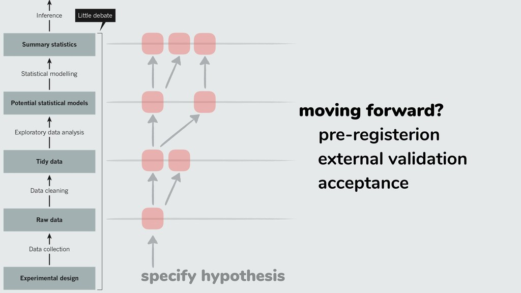 specify hypothesis moving forward? pre-register...