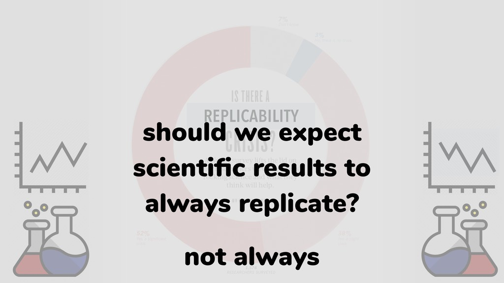 REPLICABILITY should we expect scientific result...