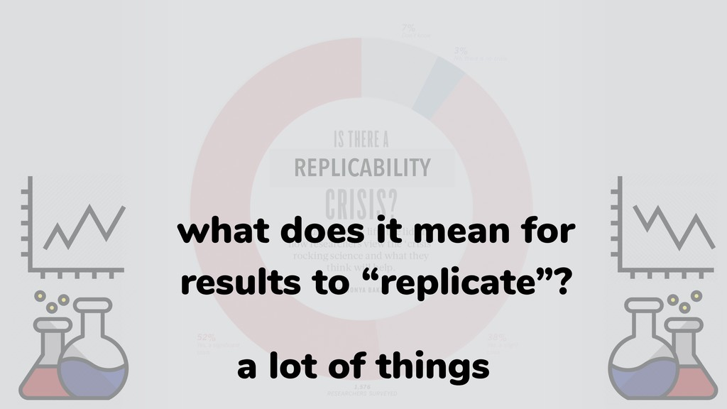 REPLICABILITY what does it mean for results to ...