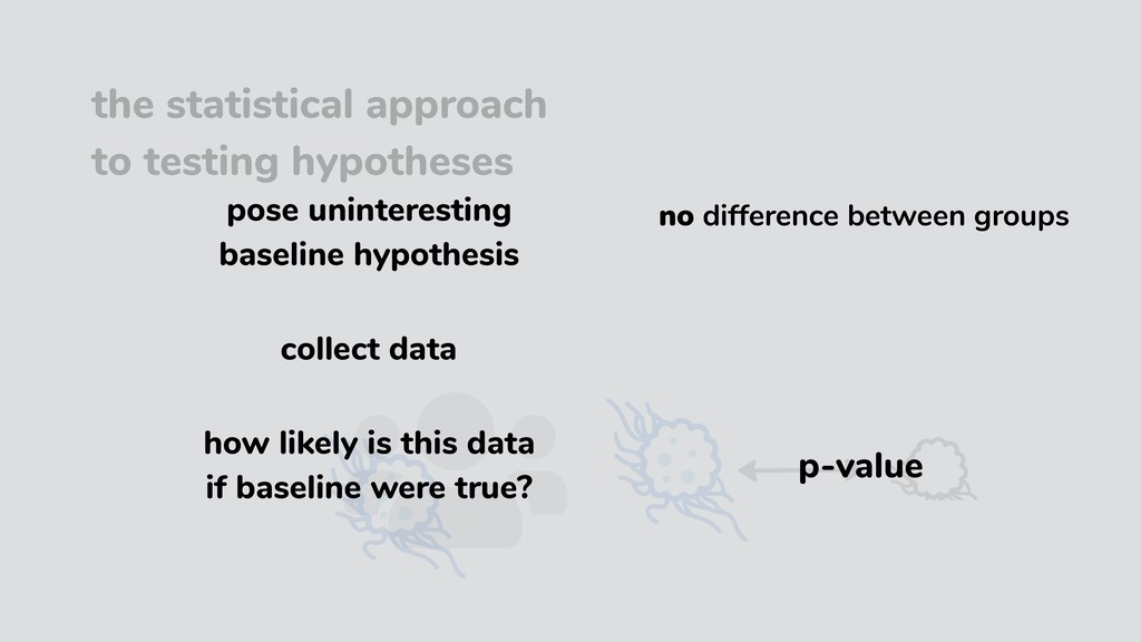 the statistical approach to testing hypotheses ...