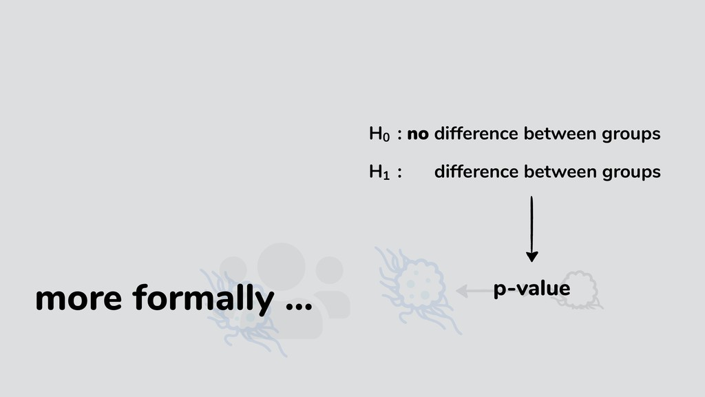 p-value H01 : no difference between groups H10 ...