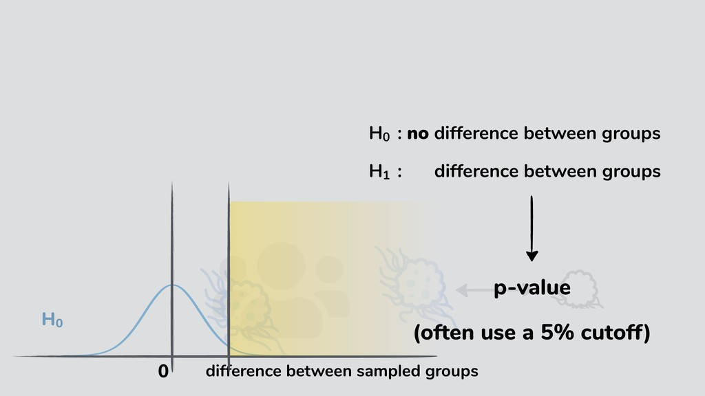 H01 : no difference between groups H10 : no dif...