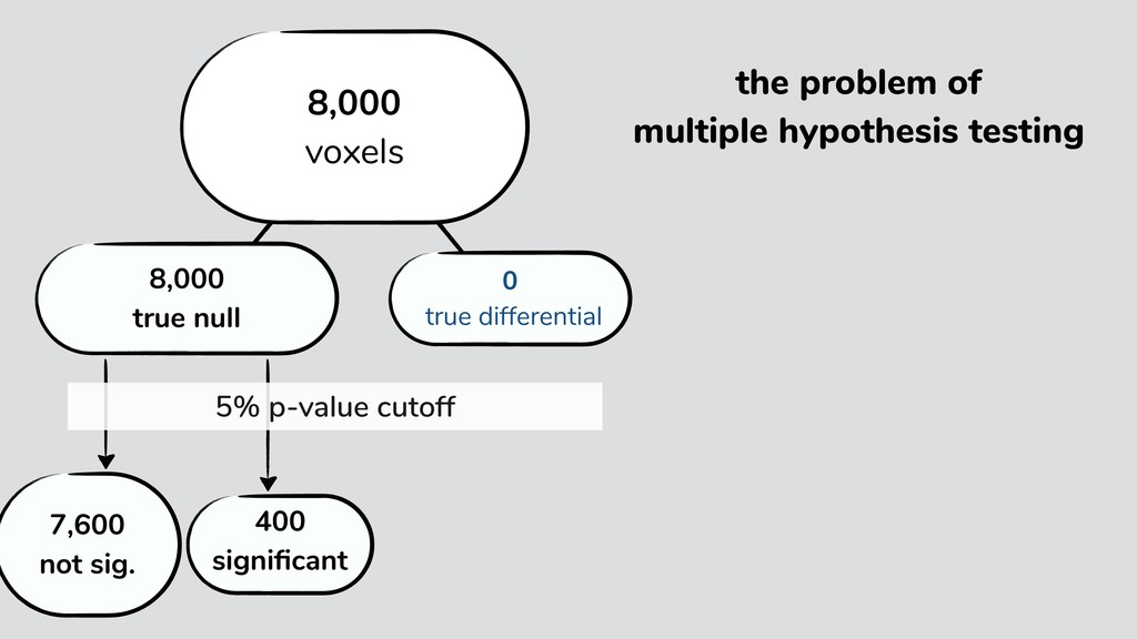 the problem of multiple hypothesis testing 400 ...