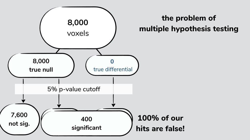 the problem of multiple hypothesis testing 950 ...