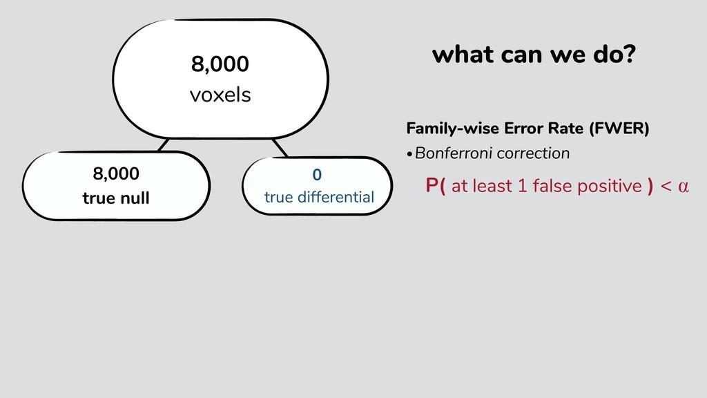 Family-wise Error Rate (FWER) •Bonferroni corre...
