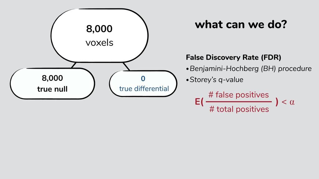 19,000 true null 1,000 true differential 20,000...