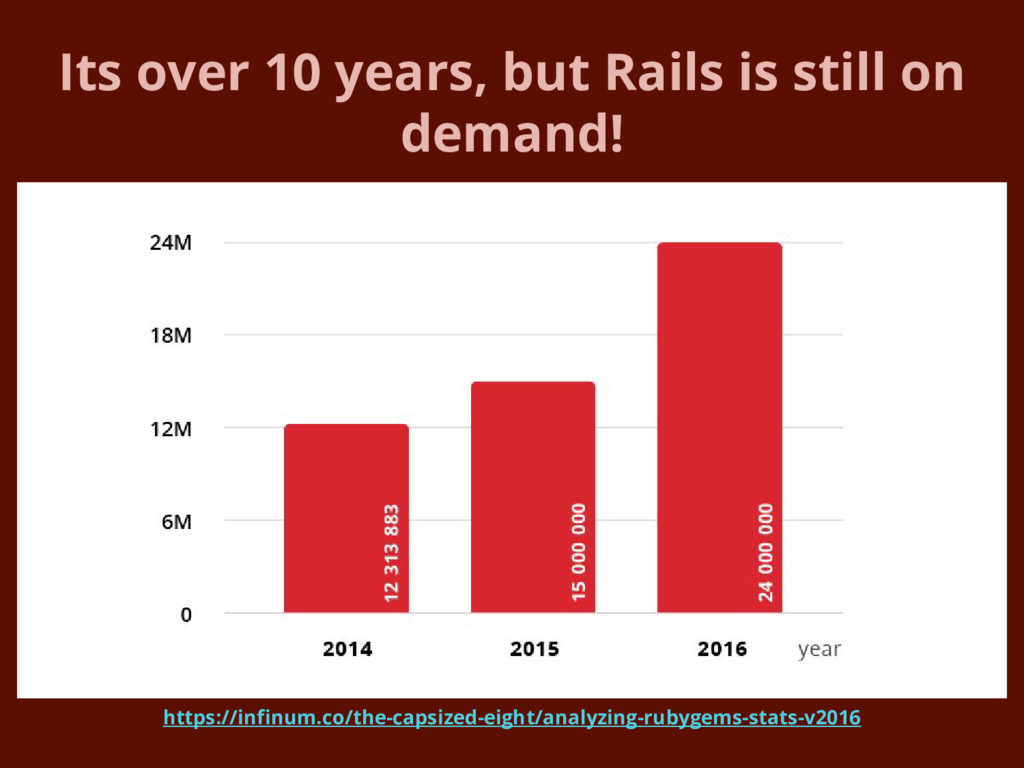 Its over 10 years, but Rails is still on demand...