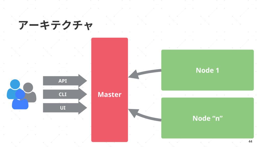 "،٦ؗذؙثٍ CLI API UI Master Node 1 Node ""n"""