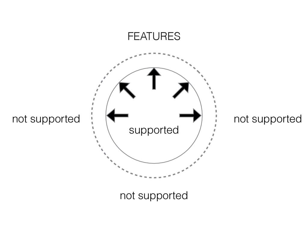 supported not supported not supported not suppo...