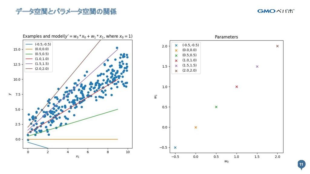 11 データ空間とパラメータ空間の関係 11