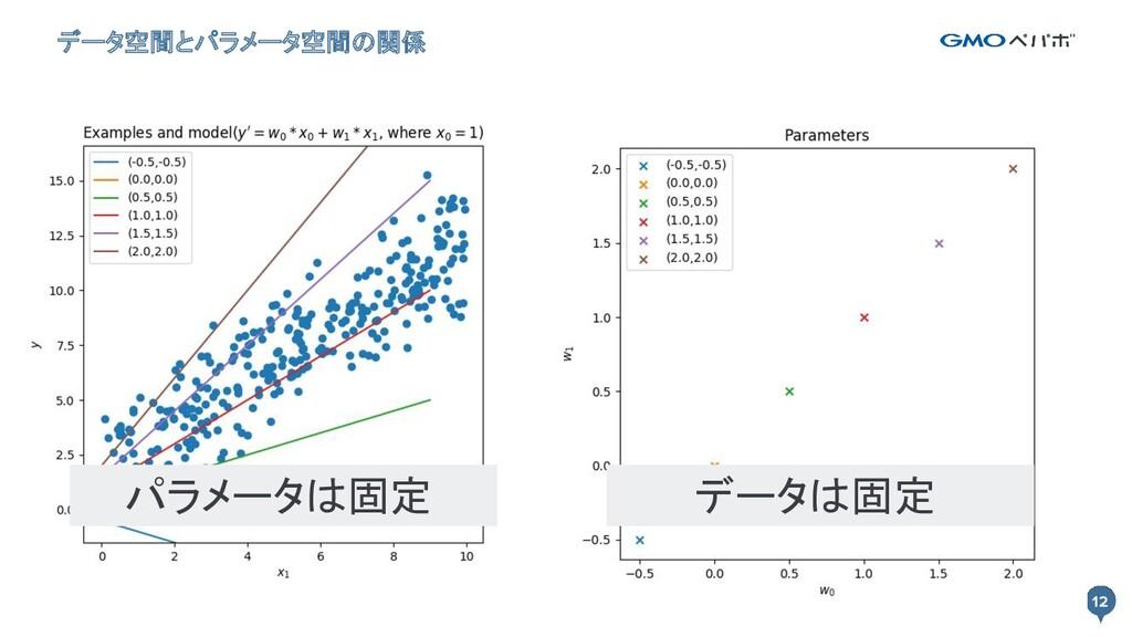 12 データ空間とパラメータ空間の関係 12 パラメータは固定 データは固定