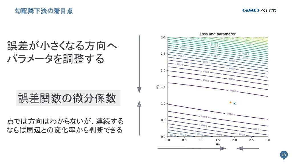 18 点では方向はわからないが、連続する ならば周辺との変化率から判断できる 勾配降下法の着...