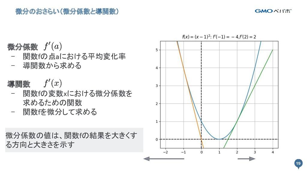 19 微分係数 - 関数fの点aにおける平均変化率 - 導関数から求める  導関数 ...