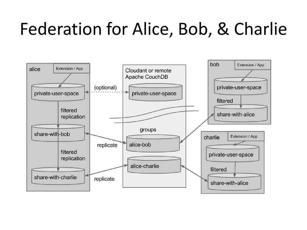 Federation for Alice, Bob, & Charlie