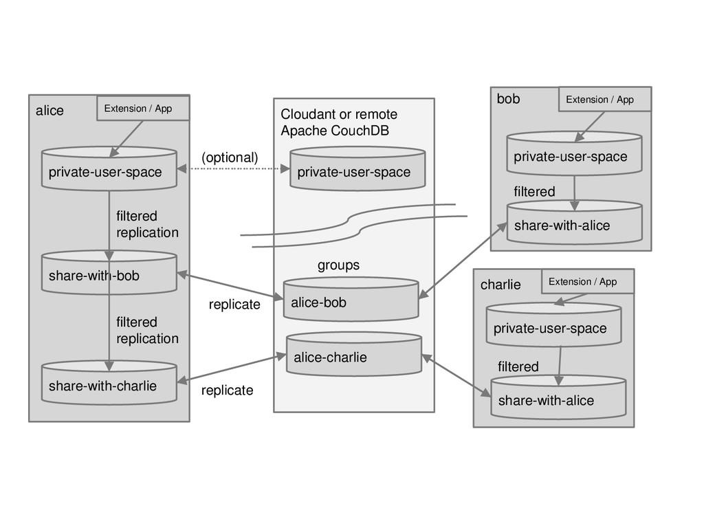Cloudant or remote Apache CouchDB private-user-...