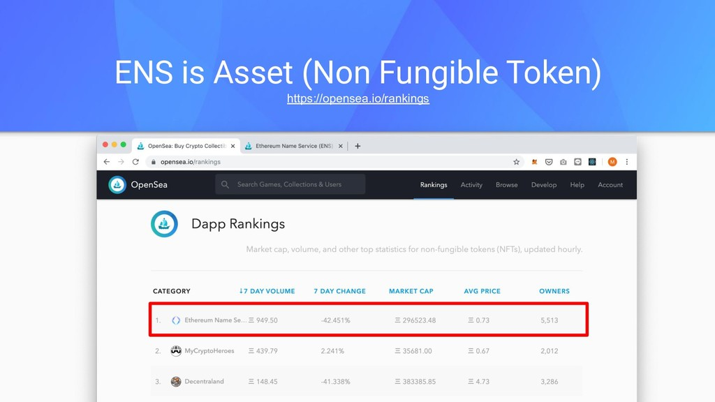 ENS is Asset (Non Fungible Token) https://opens...