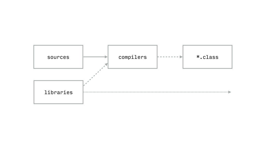 *.class compilers sources libraries