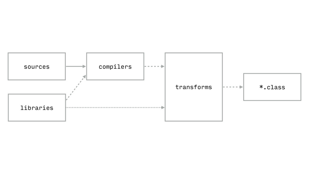 *.class compilers sources libraries transforms