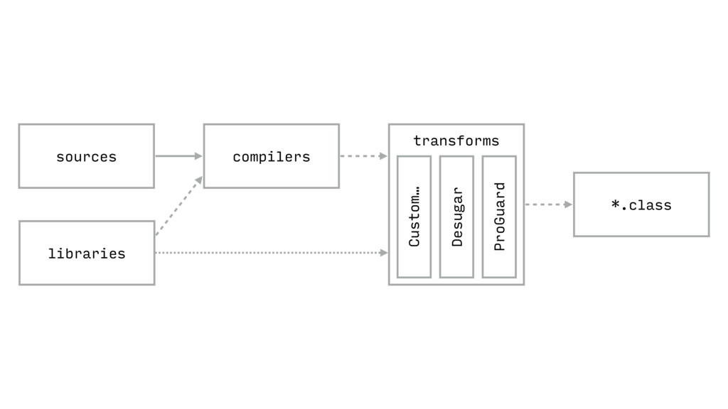 *.class compilers sources libraries transforms ...