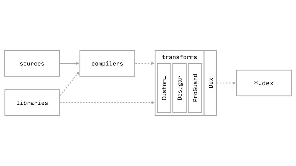 *.dex compilers sources libraries Dex transform...