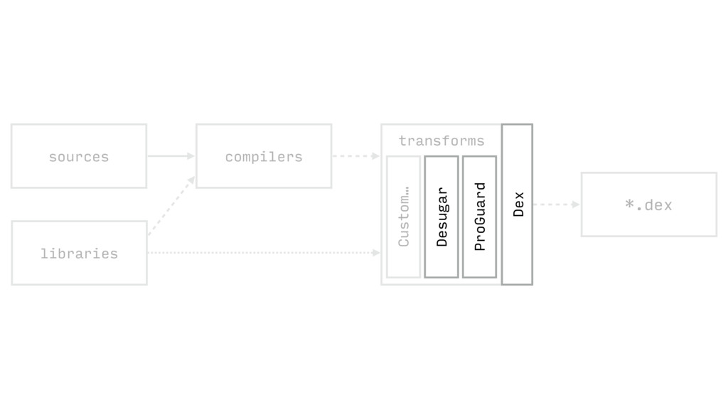 *.dex sources compilers libraries *.class trans...