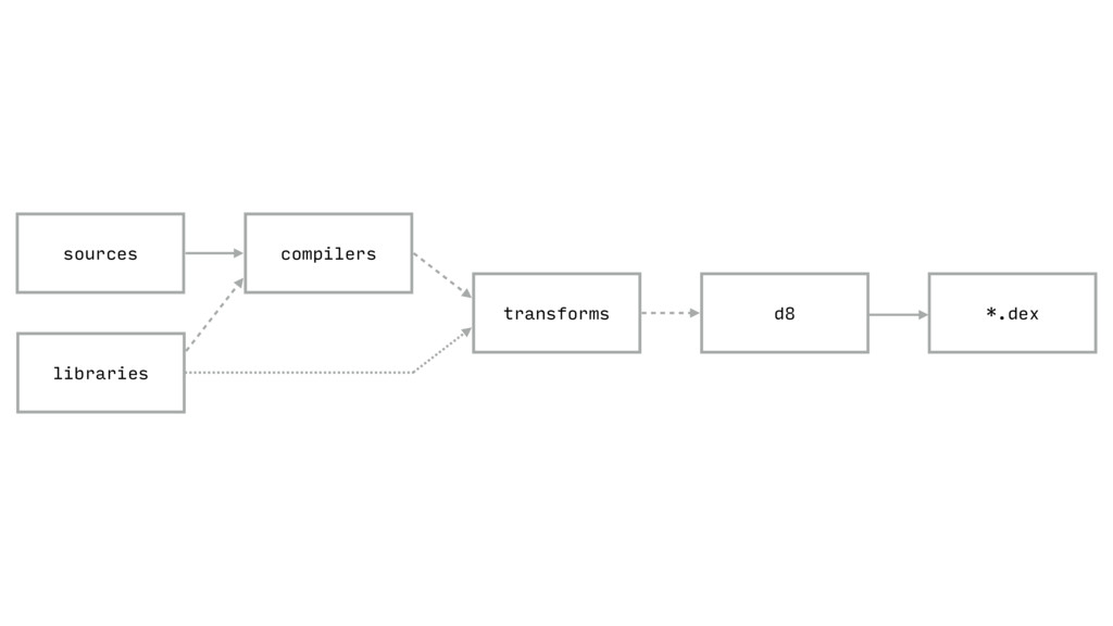 d8 sources compilers libraries transforms *.dex